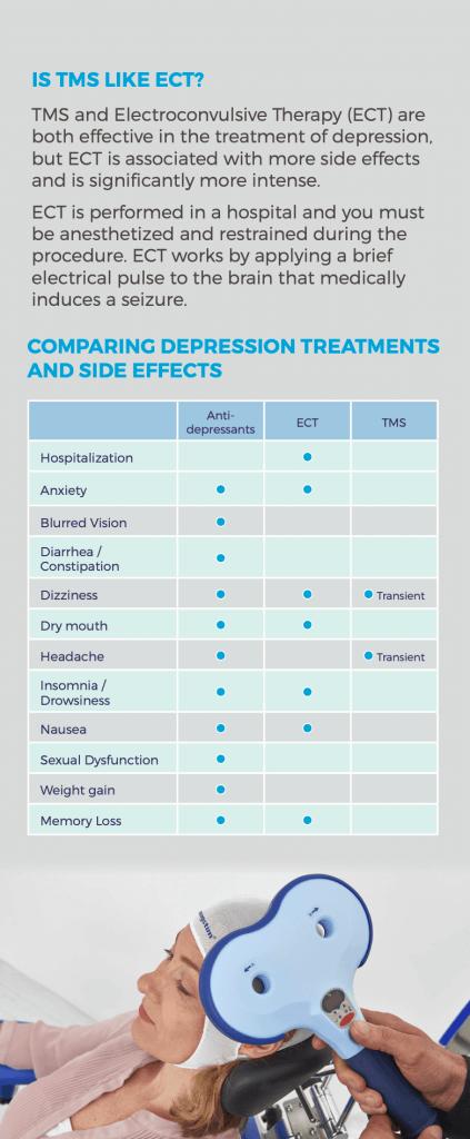 compare depression treatments